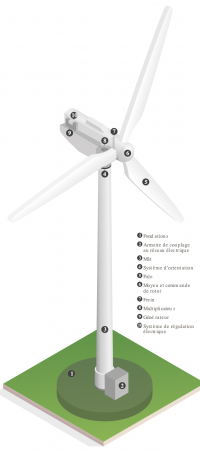 Fonctionnement d'une éolienne - FEE
