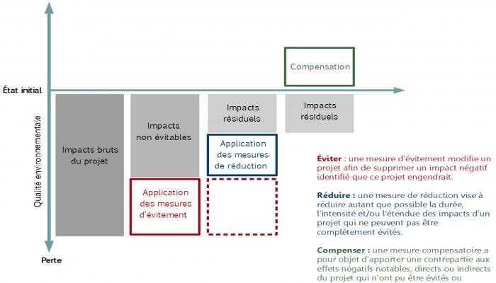 """Bilan écologique de la séquence ERC - Source : La séquence """"éviter, réduire, compenser"""", un dispositif consolidé (avril 2017) - MTES"""